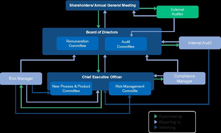 bluestep-corporate-governance-update.png